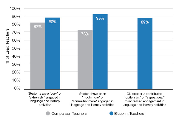teachers in Blueprint and comparison centers reporting levels and growth in student engagement