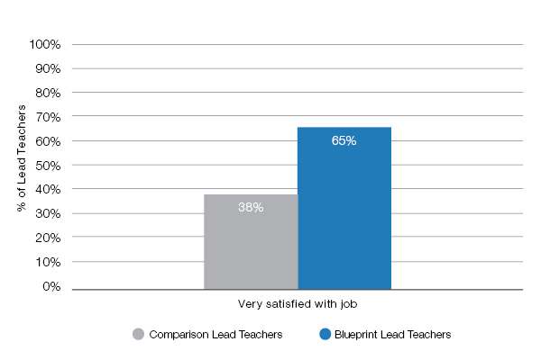 Teachers in Blueprint and comparison centers that report satisfaction with their job